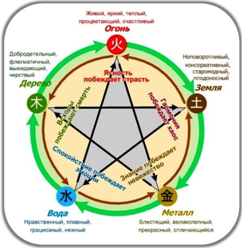 5 элементов: Земля, металл, вода, огонь, дерево